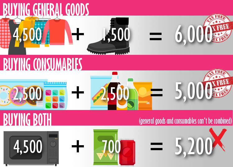 Things to Note about Consumable Goods