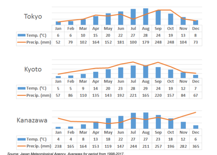 What's the weather like in Japan during each season?