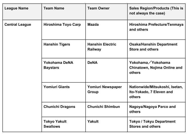 Professional Baseball Japan Series Championship Sale: Sponsors