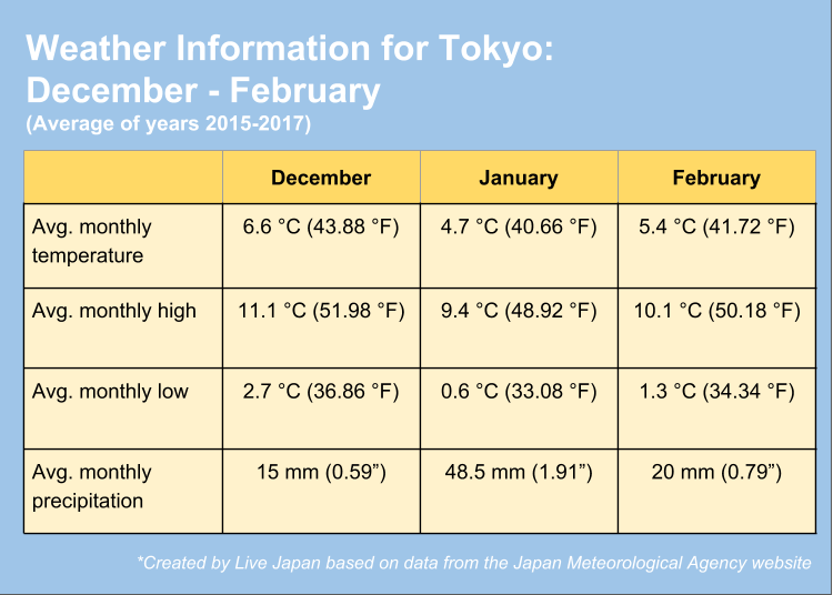 How cold does it get in Tokyo in the winter?