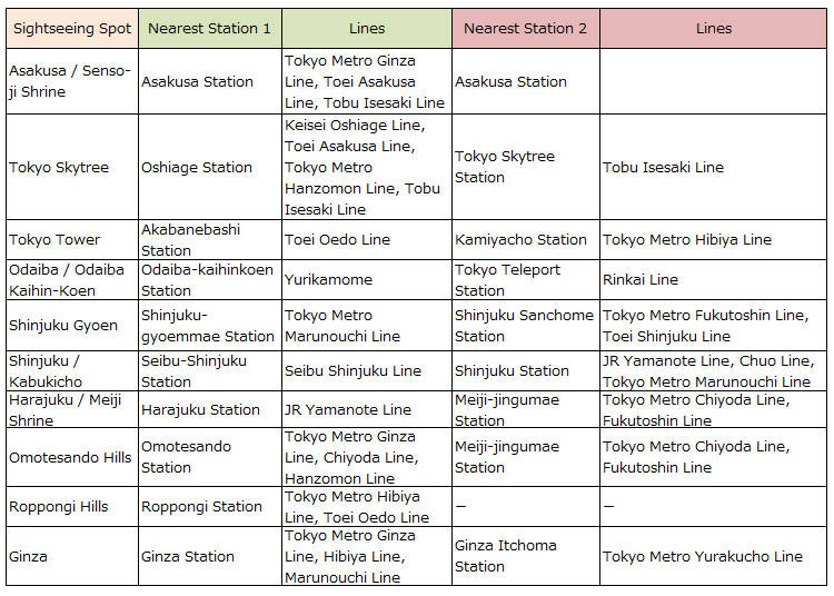Stations Near Popular Sightseeing Spots and Their Lines