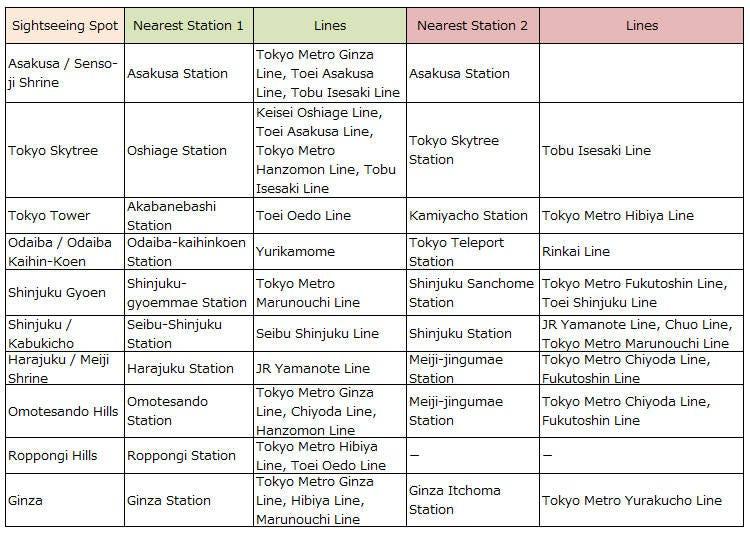 Stations Near Popular Sightseeing Spots in Tokyo