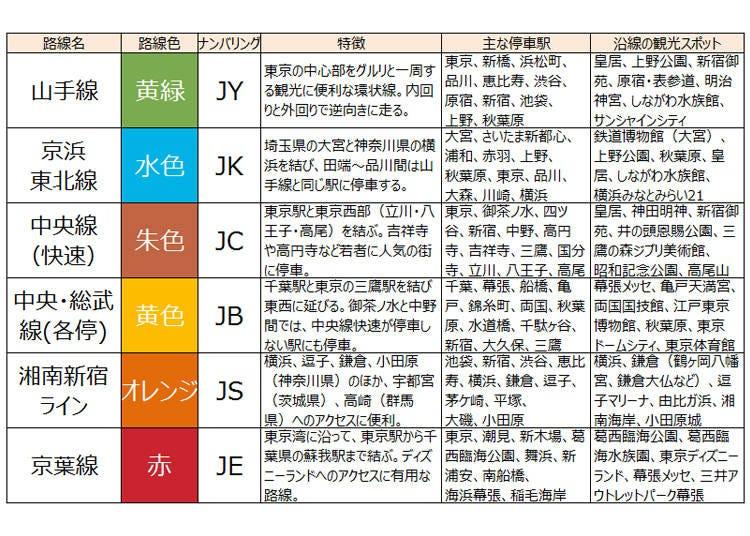 JR東日本の主な路線と主要停車駅