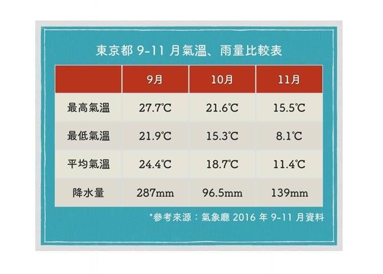 东京 9 ~ 11 月天气概要