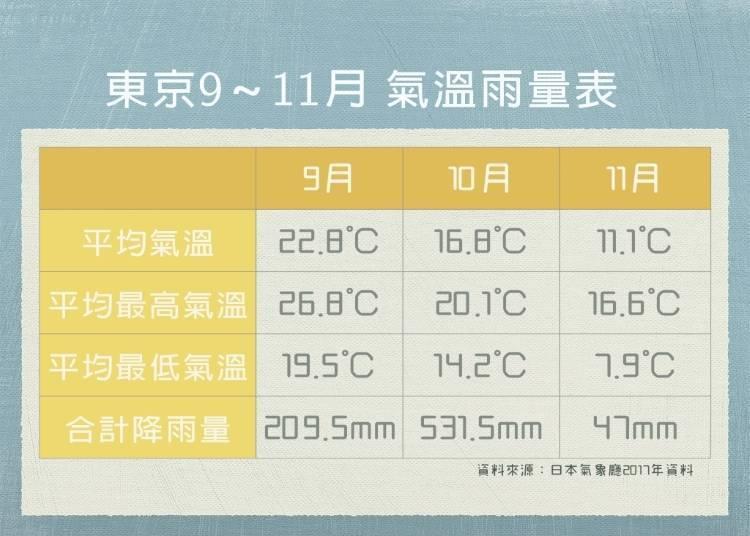 東京9月、10月、11月的天氣概要