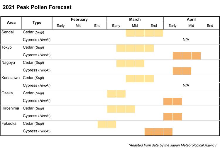 Pollen forecast: Hayfever season in Japan is happening now