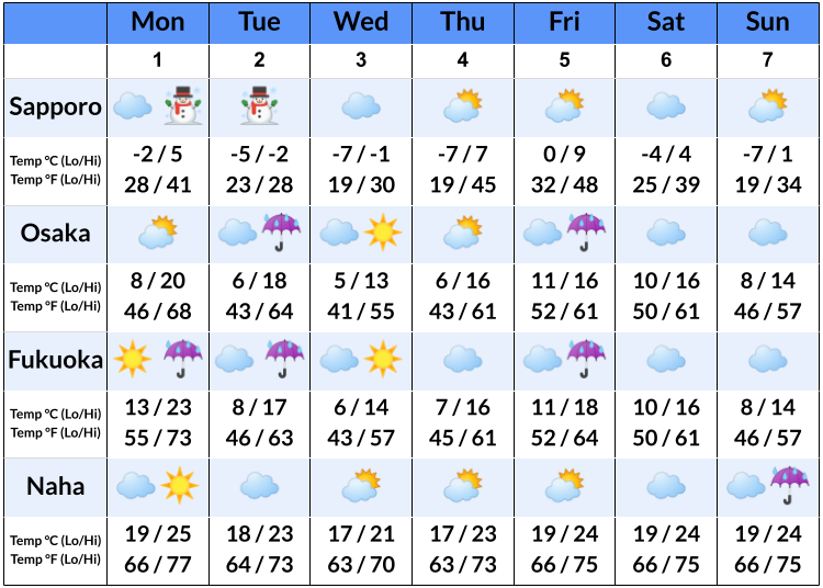 What's the weather like in Japan this week?  Japan weather forecast for March 1-7