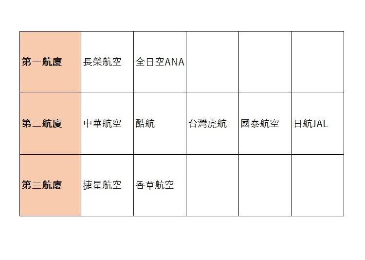 Q5﹑飛往台灣的班機要到哪個航廈登機呢?
