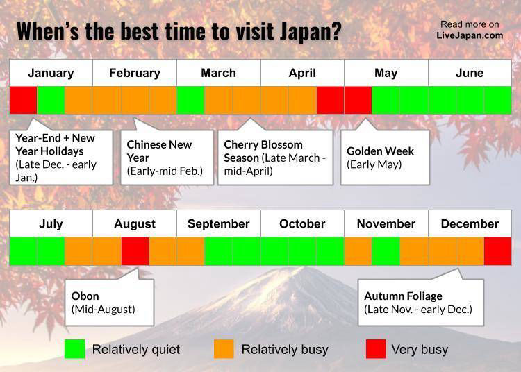 Here's The Best Time to Visit Japan