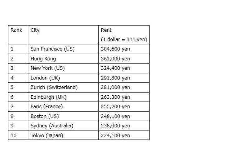 Global 2DK/2LDK Rent Average – 2017 Ranking