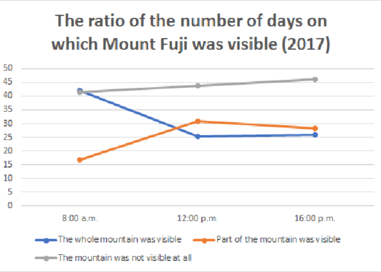 When to See Mt  Fuji? The Best Time and Season When Japan's Iconic
