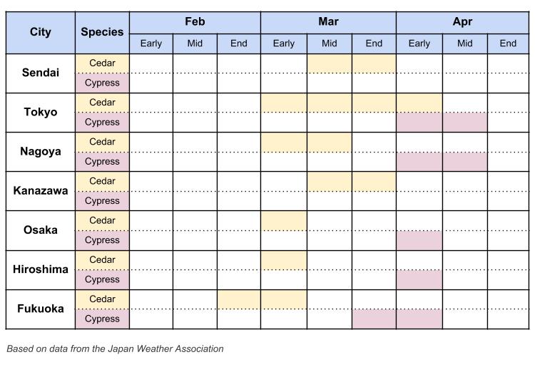 Japan Hayfever/Pollen Forecast