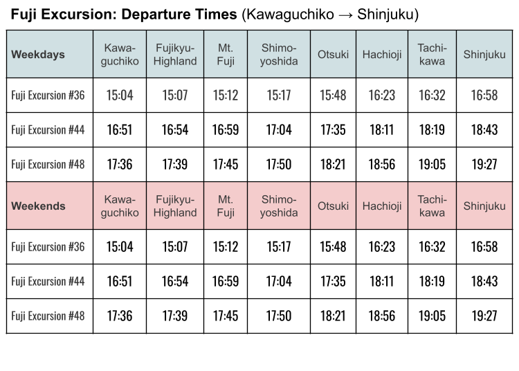 When does the Fuji Excursion leave from Kawaguchiko to return to Tokyo?
