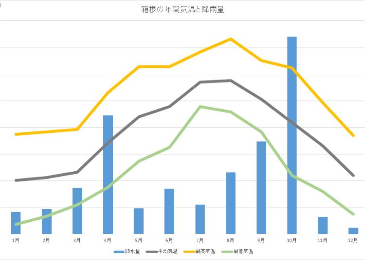 箱根的天氣資訊:整年氣溫&降雨量