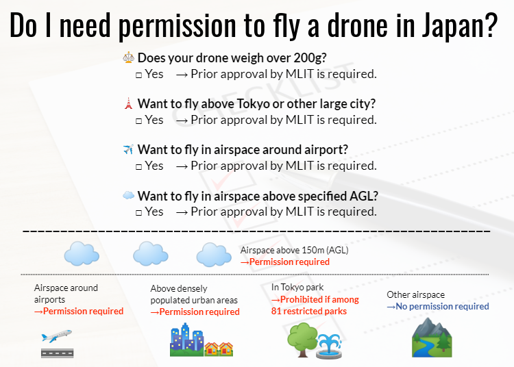 3. Do I need permission to fly a drone in Japan? Checklist