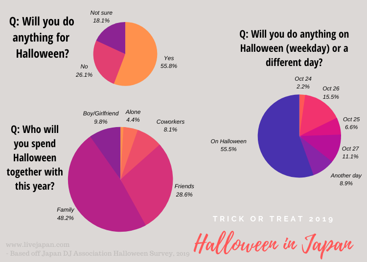 4. What do Japanese think about Halloween?