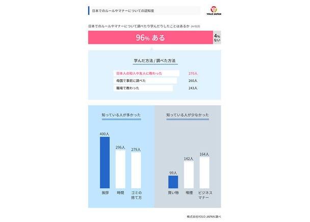 在留外国人のほとんどが、日本のルールやマナーを学んでいる