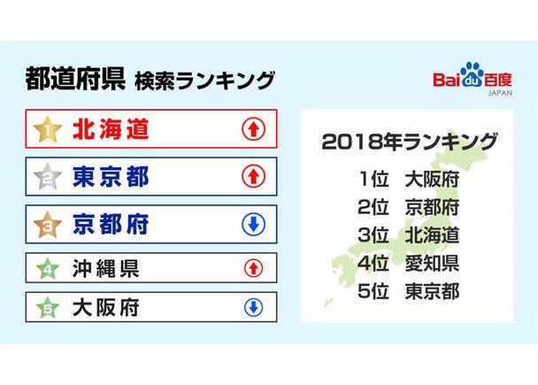 【都道府県検索ランキング】北海道が初の1位に。関東周辺都市の検索数も増加