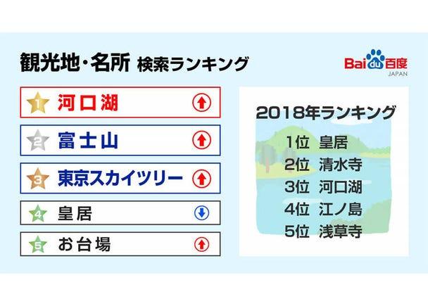 【観光地・名所検索ランキング】河口湖が1位。富士山周辺が人気