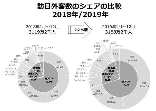 韓国の訪日客は8月以降半減、中国が初めて950万人を突破