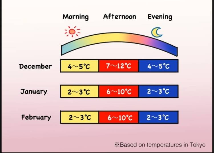 What's the Temperature Like in Winter?