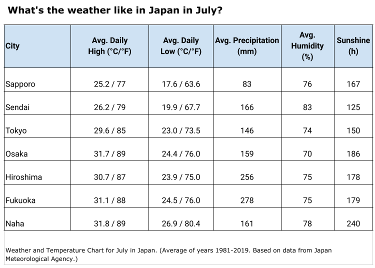 What's the weather like in July in Tokyo and Japan?