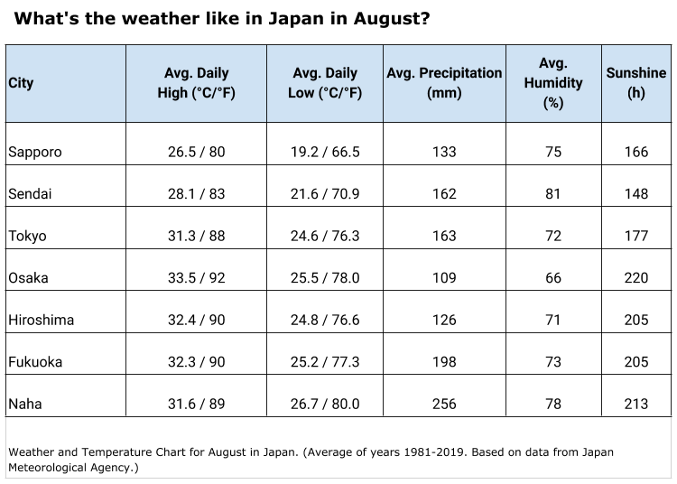 What's the weather like in August in Japan?