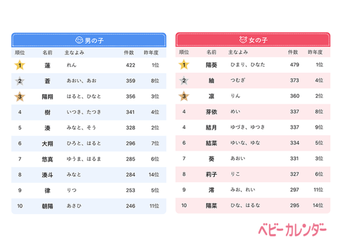 Most popular japanese names