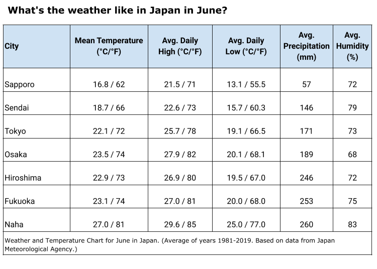 What's the weather like in June in Tokyo and Japan?