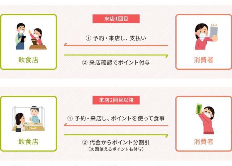 オンライン飲食予約の利用とポイント付与までの流れ
