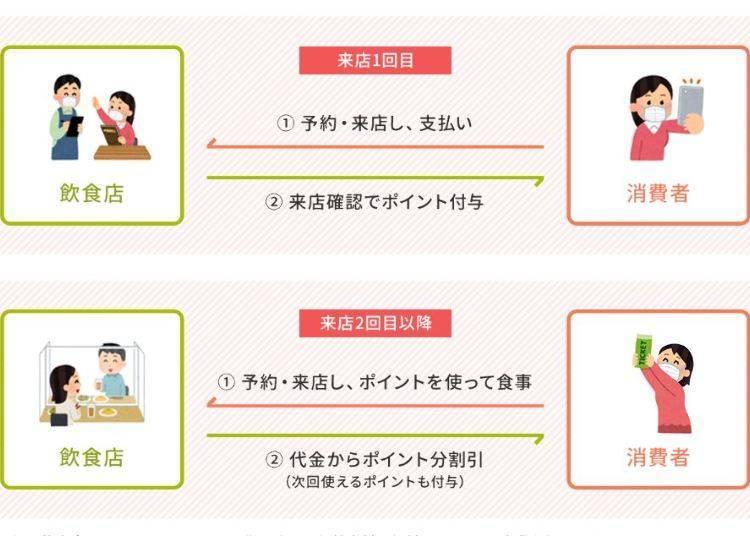 온라인 음식점 예약의 이용과 포인트에 관해