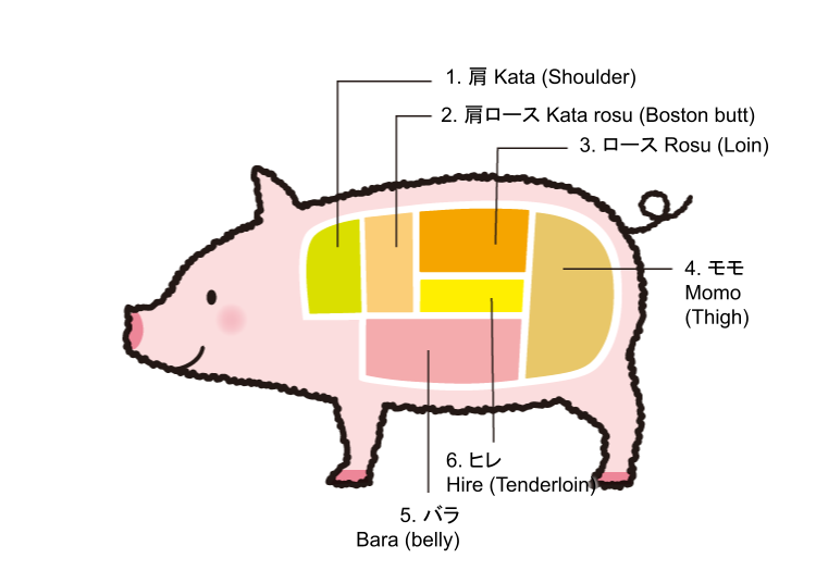Names of the cuts of pork in Japanese and their characteristics
