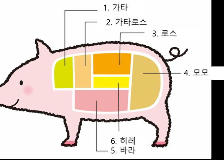 돼지고기의 부위별 일본어 명칭과 특징
