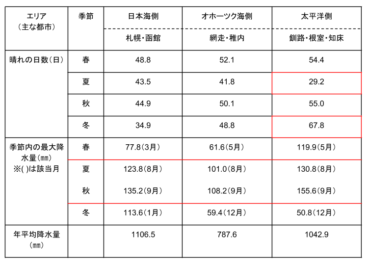 ポイント4 北海道は東京都比べ雨が少ない!また梅雨がなく台風も少ない!