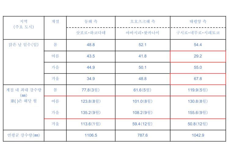 포인트 4 홋카이도는 도쿄도와 비교해 비가 적다! 또 장마가 없고 태풍도 적다!