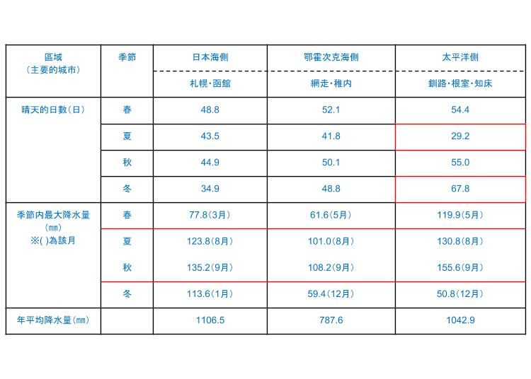 特色4. 比起東京北海道很少下雨!沒有梅雨季,颱風也少!