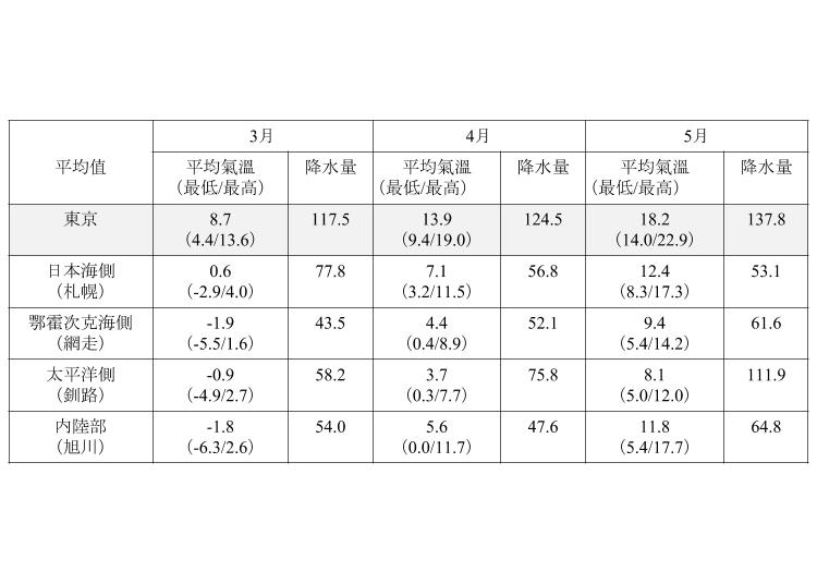 北海道春天(3月、4月、5月)的平均氣溫、降水量