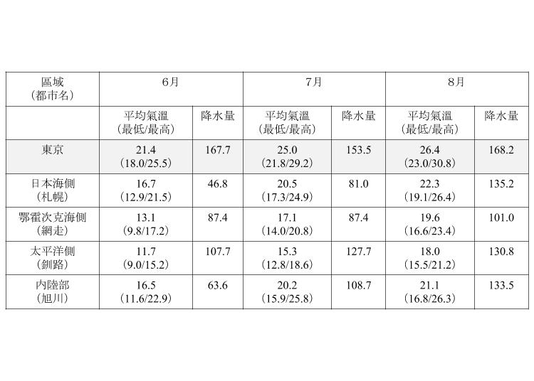 北海道夏天(6月、7月、8月)的平均氣溫、降水量
