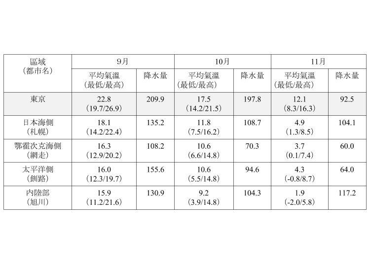 北海道秋天(9月、10月、11月)平均氣溫與降水量