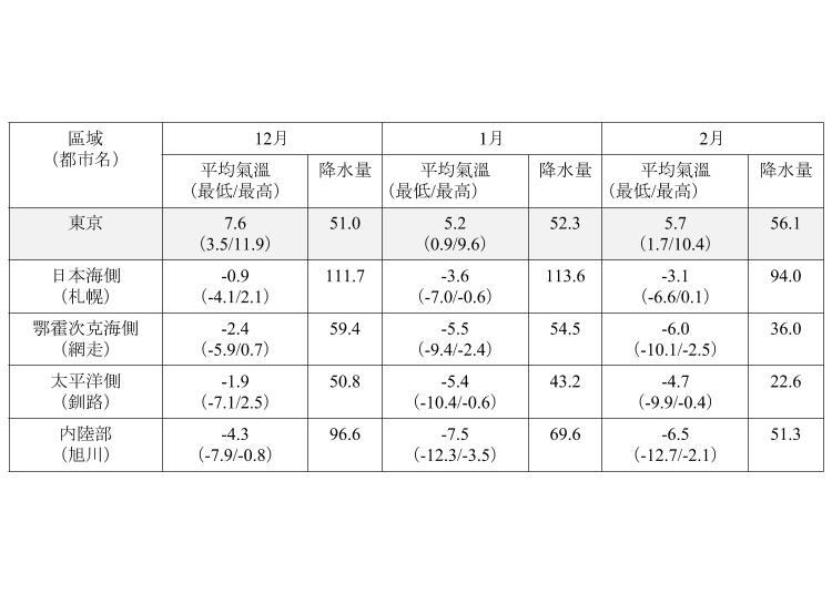 北海道冬天(12月、1月、2月)平均氣溫與降水量