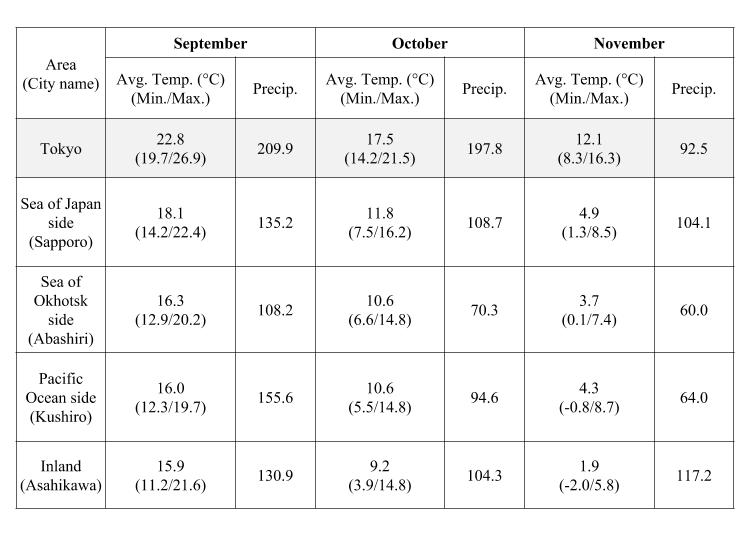 Autumn in Hokkaido (September - November): Temperature and precipitation