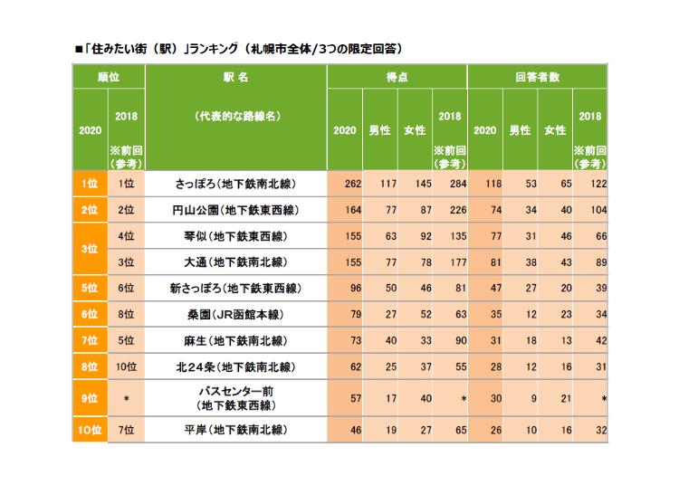 札幌市民票選!最想居住的札幌街道排行榜