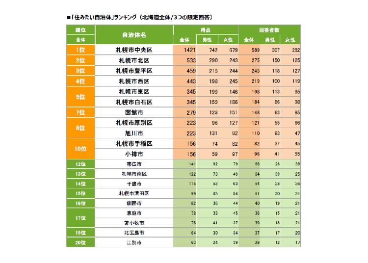 北海道民票選!想居住的行政區域排行榜