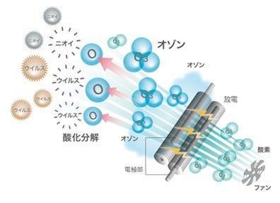 オゾン発生器設置 ウィルスに感染しにくい環境を創っております