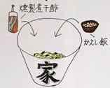 【STEP3】3分の2まで食べたらかえし飯(150円)を入れ、残った具材ととくかき混ぜてお召し上がりください